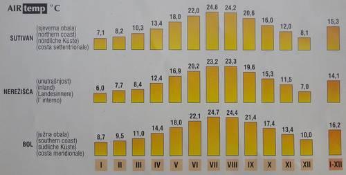 Средняя температура по месяцам. Остров Брач