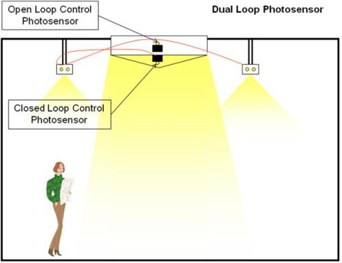 Dual loop daylight harvesting
