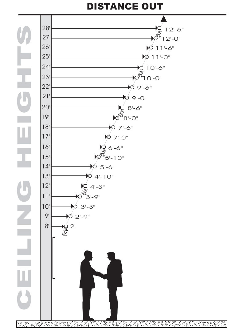 Recessed Lighting Spacing Guidelines Lightology | Art Accent Chart For Track Or Monorail Lighting