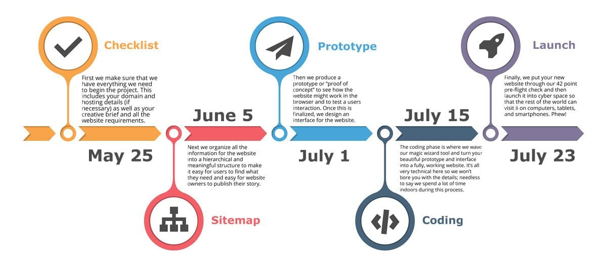 Wordpress Development Process  Website Design Timeline