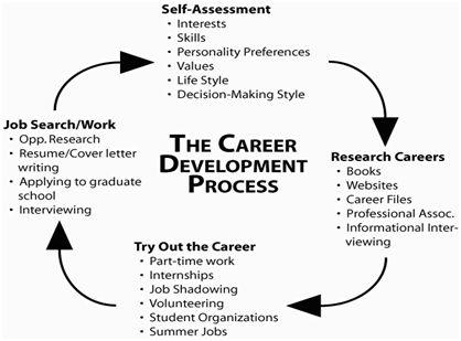 Self - Assessment - Career Center - job self assessment