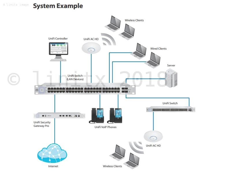 REFURBISHED - Ubiquiti Unifi AC HD AP Wireless Access Point UAP-AC-HD