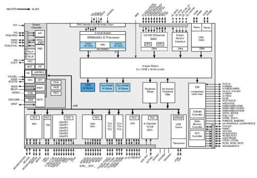 arm9 block diagram