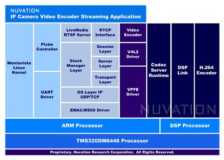 Block Diagram Linux - Wwwcaseistore \u2022