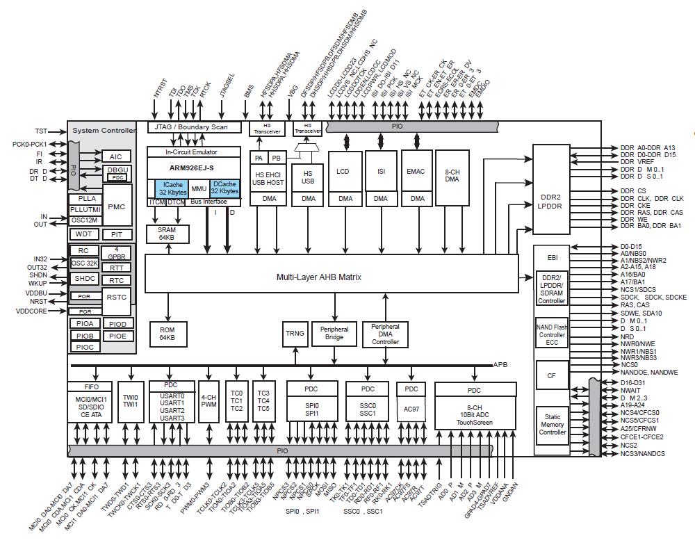 block diagram linux software