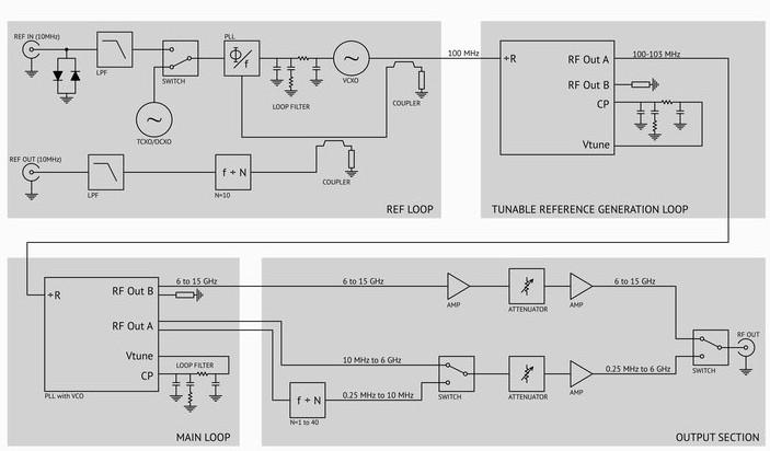 figure 57 rf signal generator block diagram