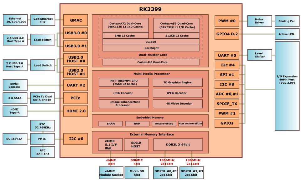 RK3399 based Odroid-N1 SBC doubles up on SATA III