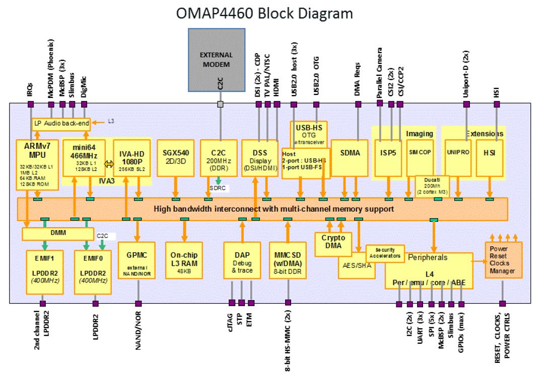 omap 5 block diagram