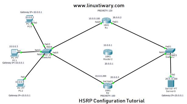 lab configuration cisco router diagram