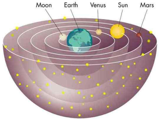 Geocentric-Model-11