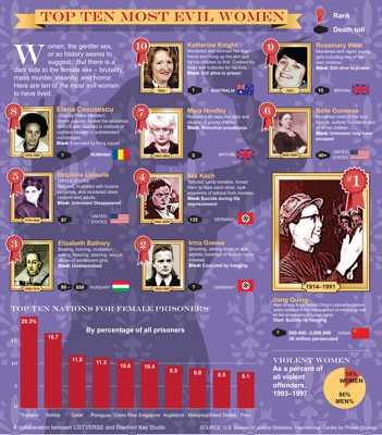 Listverse-Evil-Women