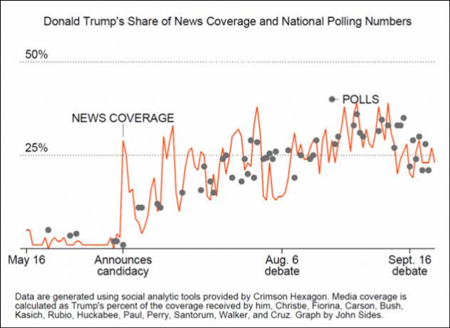 9-news-coverage-vs-polls