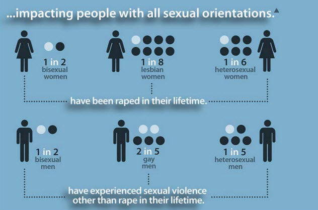 6-rape-infographic-cdc