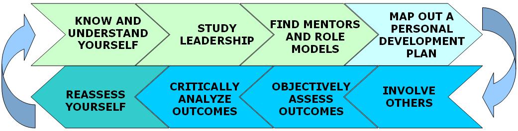 Business Plan Software Liveplan A Personal Leadership Development Framework 171; Literal Thinking
