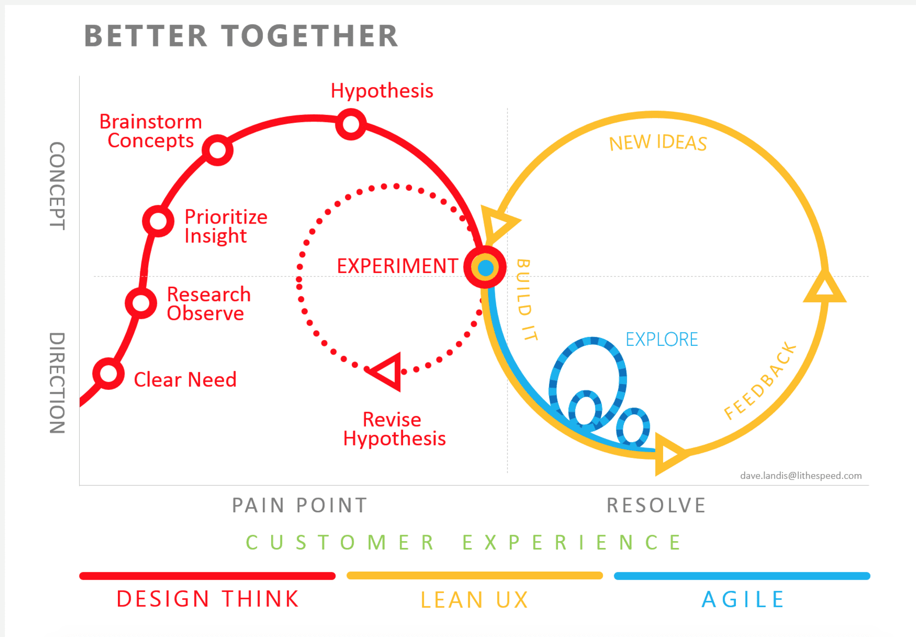exemple cv agile scrum