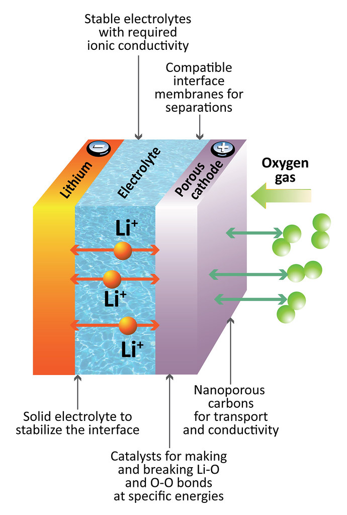 Lithium-ion battery diagram The theoretical workings of a \u2026 Flickr