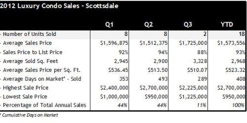 Scottsdale AZ Luxury Condo Sales Q1 Q3 2012