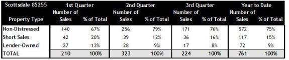 85255 Scottsdale Home Sales Q1 Q2 Q3 2012