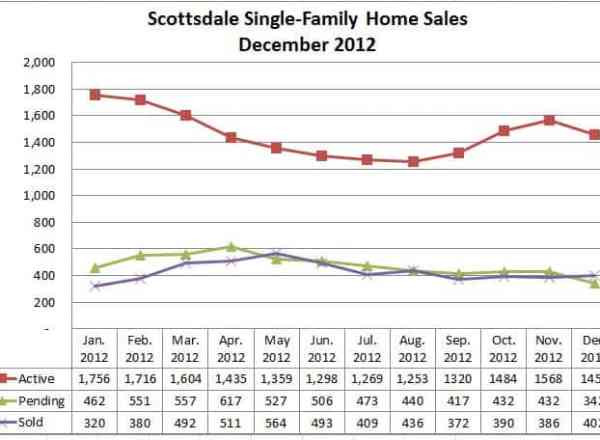 Scottsdale AZ Home Sales Information December 2012