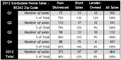 85262 Scottsdale Quarterly Home Sales 2012