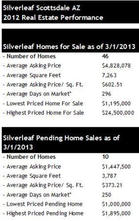 Silverleaf Scottssdale homes for sale pending sales 2013