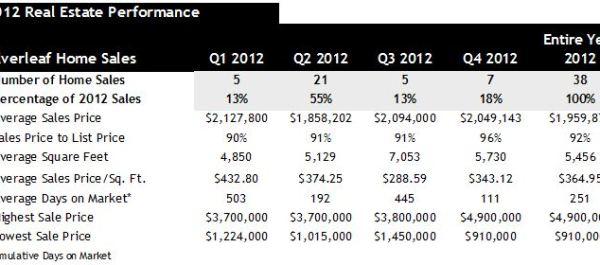 2012 real estate sales Silverleaf Scottsdale AZ