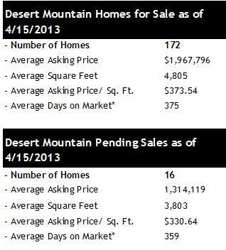 Homes for Sale Desert Mountain Scottsdale AZ