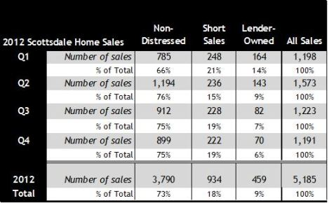 Scottsdale AZ 2012 Home Sales by Type short sales foreclosures