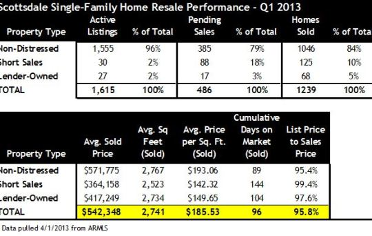 Q1 2013 Scottsdale home sales short sales foreclosures
