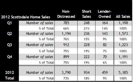 2012 Home Sales Scottsdale