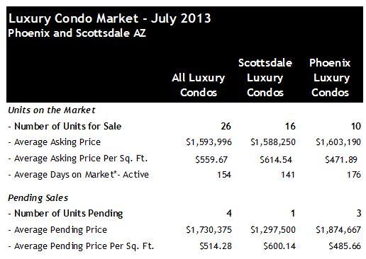 Scottsdale Phoenix Luxury Condo Pending Sales July 2013