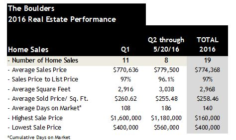The Boulders 2016 home sales