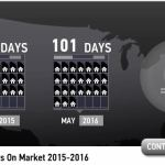 Scottsdale homes days on market May 2016