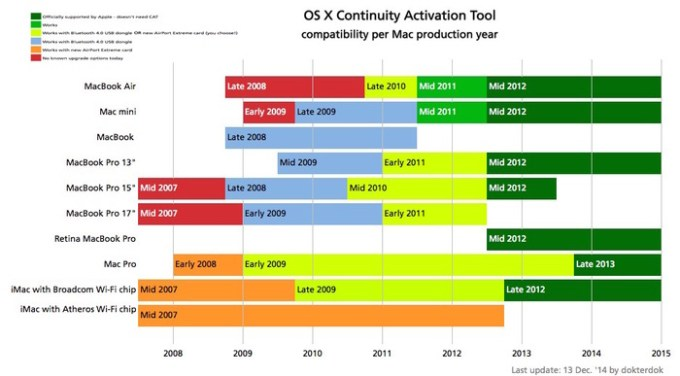 OS-X-Continuity-Support