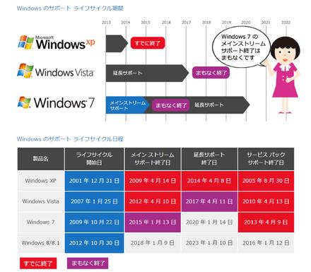 Windows7のメインストリームサポートが1月13日終了、全サポート終了まであと5年