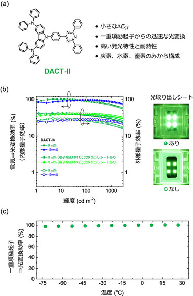 京大、電気から光への変換効率100%を達成できる有機EL材料を開発