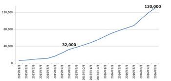 Androidが過去最大の危機、 ランサムウェアが「前月比2倍」ペースで増殖中