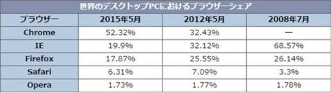 日本でのPCのWebブラウザシェア、IEが41.62%まで低下 2位Chromeが34.52%と猛追