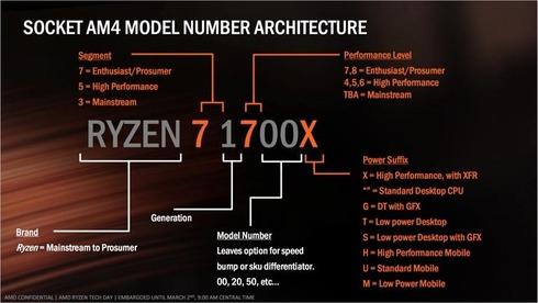 ASRockとASUSのAM4 CPUサポートリストに低消費電力版「Ryzen 5 2400GE/Ryzen 3 2200GE」が追加される