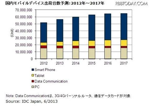国内モバイルデバイス市場、タブレットが2四半期連続して200万台出荷を記録