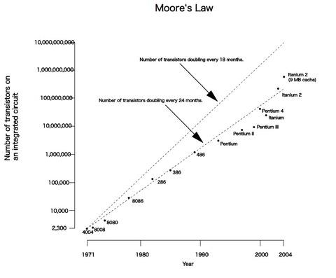 2021年、ムーアの法則が崩れる?