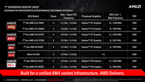 Socket AM4採用APU「Bristol Ridge」の実物がキターーー!