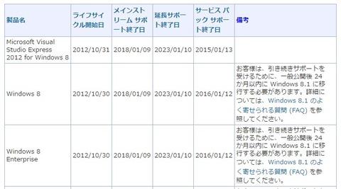 「Windows 8」のサポートが来週1月13日で終了、Windows 8.1へのアップデートを