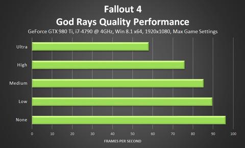 『Fallout4』のGeForce900シリーズの最高設定のパフォーマンスを公開 GTX980Tiのみが60フレームを維持