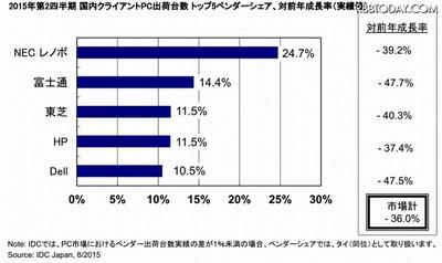 国内PCの出荷、1999年以来の低水準……前年同期比36.0%減