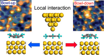 100TB級の高密度メモリ実現へ 東工大、お椀型の「スマネン」で分子配列の制御に成功