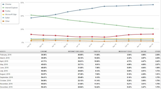 12月デスクトップブラウザシェア Chrome 56.43% IE 20.84% Firefox 12.22%