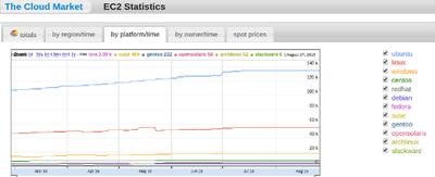 「Ubuntu Linux」、クラウド分野で高いシェアを維持