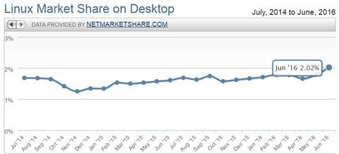 Linux、デスクトップ市場で初のシェア2%突破