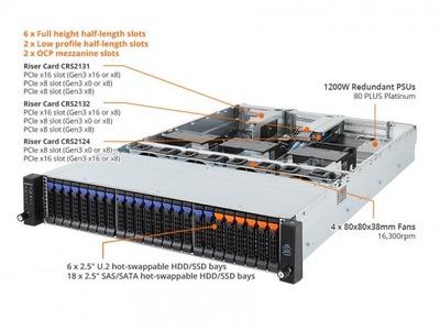 GIGABYTEからEPYCサーバー「R281-Z91」 DDR4メモリは最大64GB×32本 16,300rpmファン4基搭載